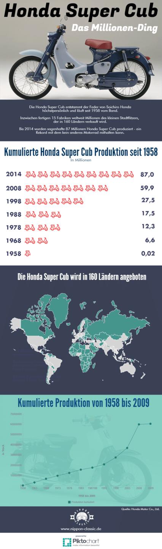 Infografik Honda Super Cub
