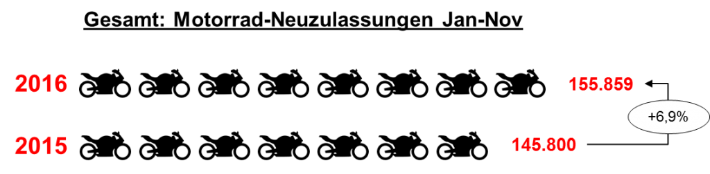 Motorradmarkt Neuzulassungen