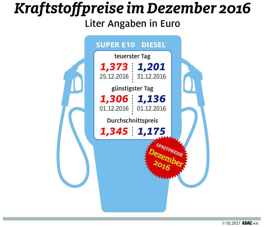 Kraftstoffpreise