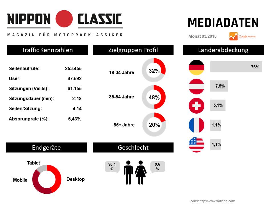 Mediadaten Nippon-Classic.de