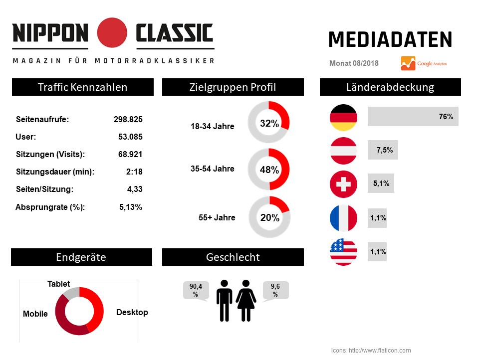 Nippon-Classic.de Mediadaten