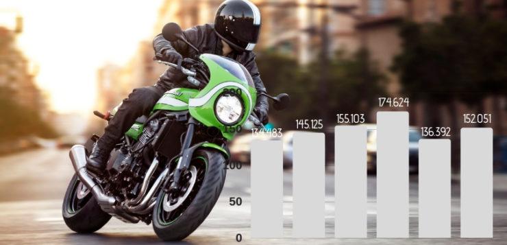 Zulassungszahlen Motorradmarkt 2018