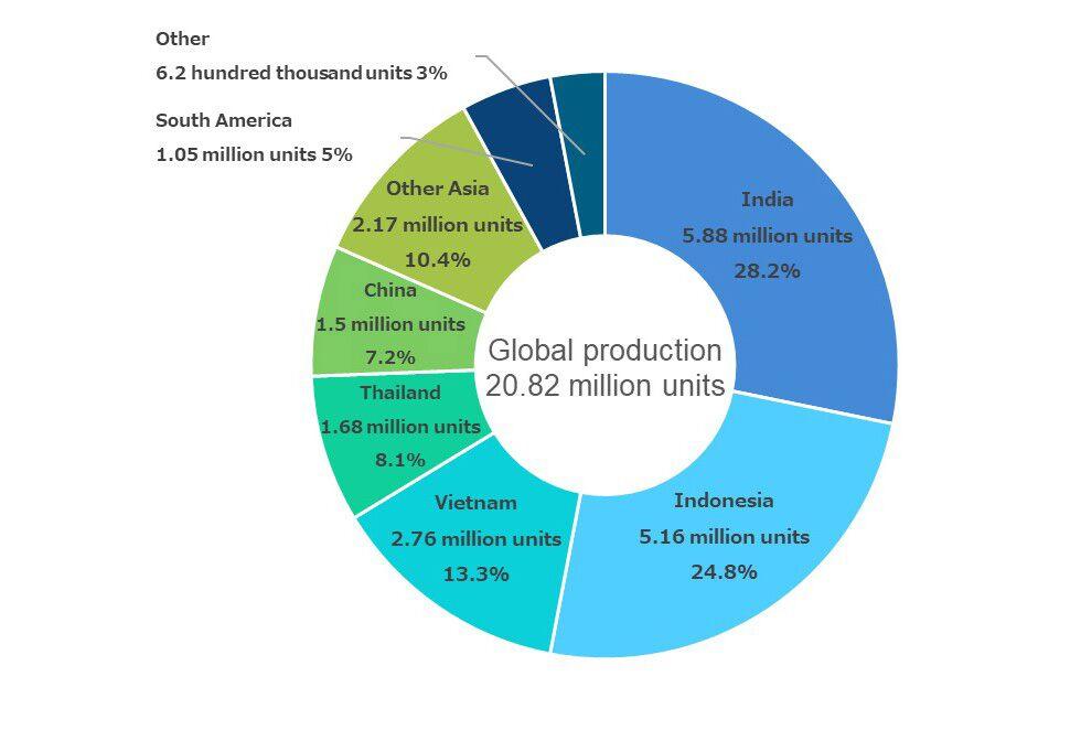 Hondas Zweiradproduktion nach Ländern