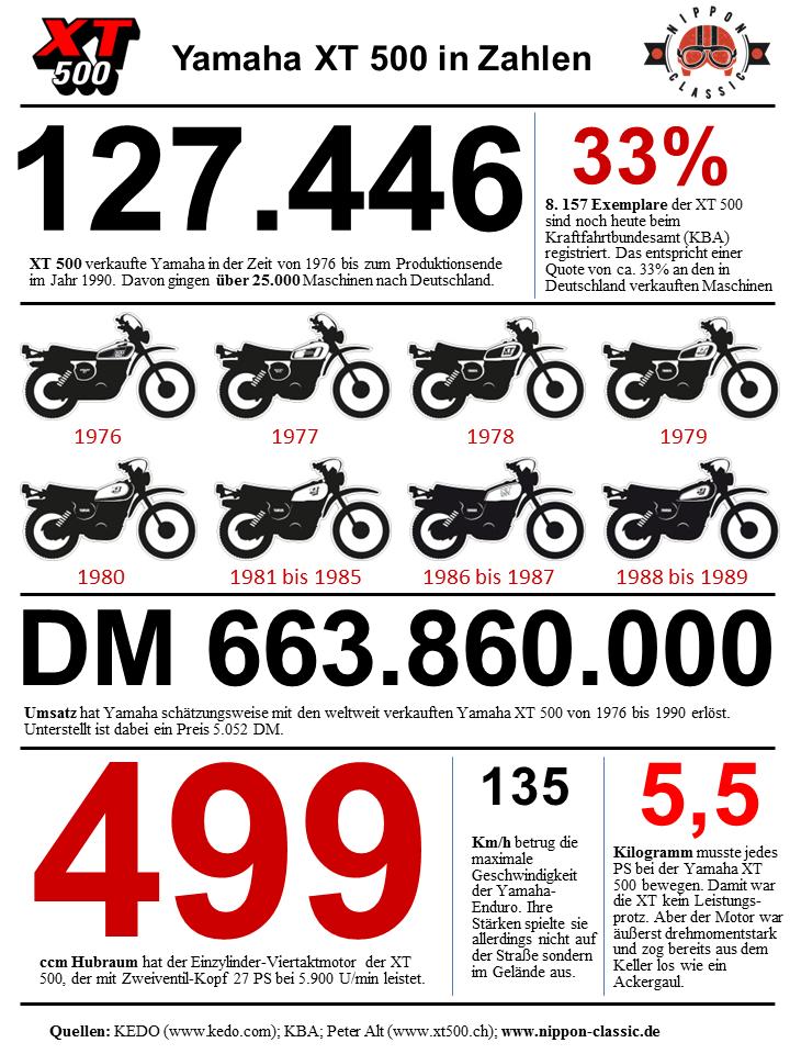Infografik Yamaha Enduro